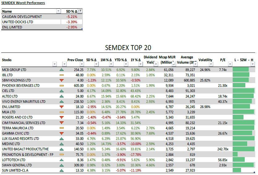 SEMDEX Worst Performers + SEMDEX Top 20 - 24.05.21