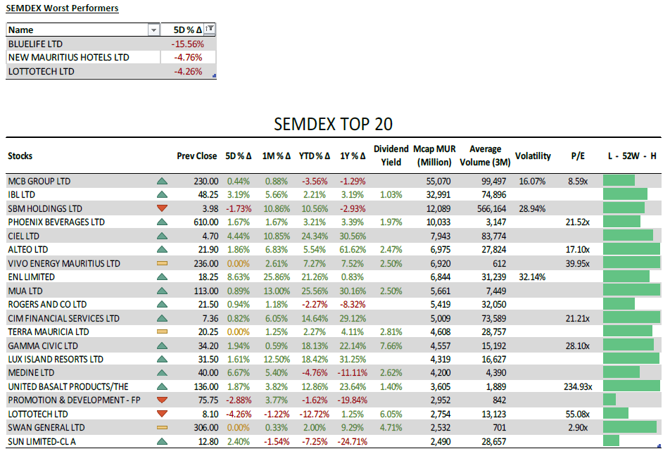 SEMDEX Worst & top 20 performers - Weekly investment news 12.05.2021 - PLEION Investment Adviser