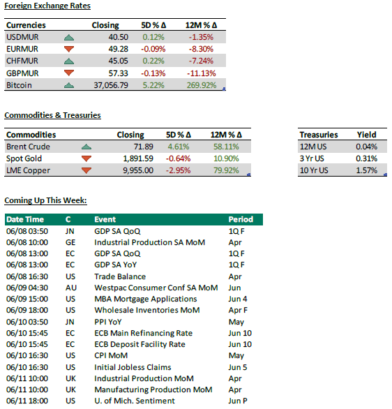 Foreign Exchange Rates + Commodities + coming up - 07.06.21