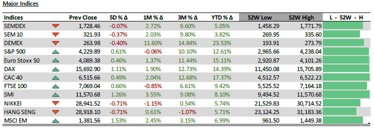 Major Indices - 07.06.21