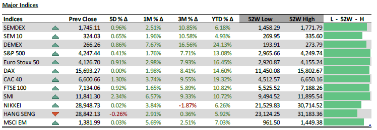 Major Indices - 15.6.21