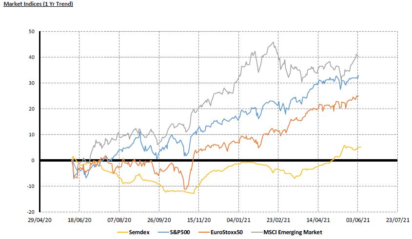 Market Indices (1yr trend) - 07.06.21