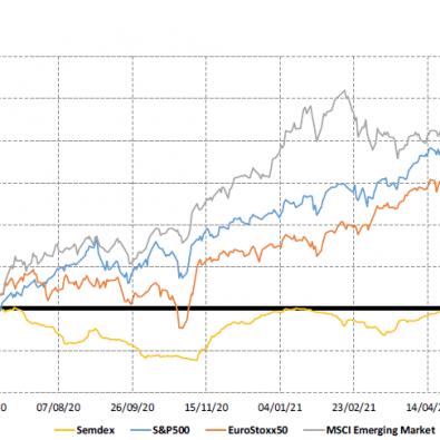 Market Indices 1yr trend - 15.6.21