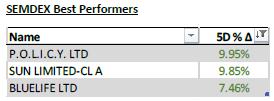 SEMDEX Best Performers - 07.06.21