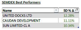 SEMDEX Best Performers - 15.6.21