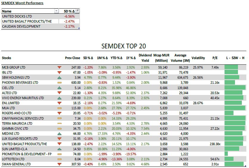 SEMDEX Worst Performers + SEMDEX Top 20 - 07.06.21