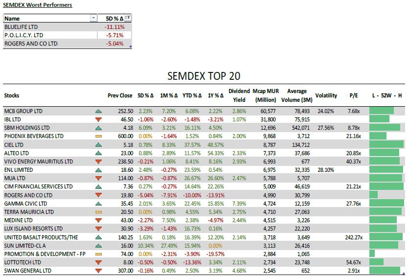 SEMDEX Worst Performers - SEMDEX Top 20 - 15.6.21