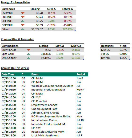 Foreign Exchange Rates - Commodities and treasuries - Coming up this week - 12.07.21