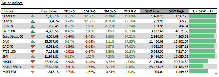Major Indices - 12.07.21