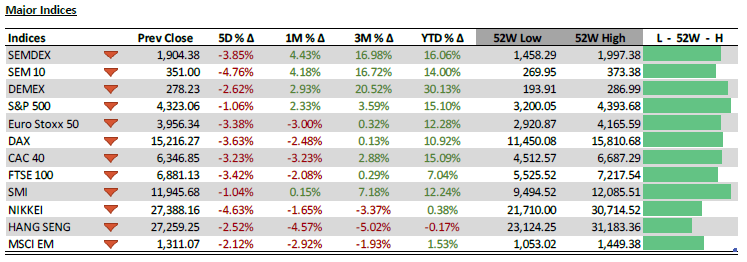 Major Indices - 21.07.21