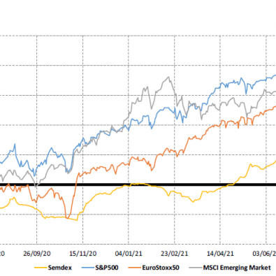 Market Indices - 1yr Trend - 12.07.21
