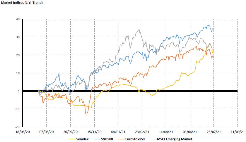 Market Indices (1yr Trend) - 21.07.21