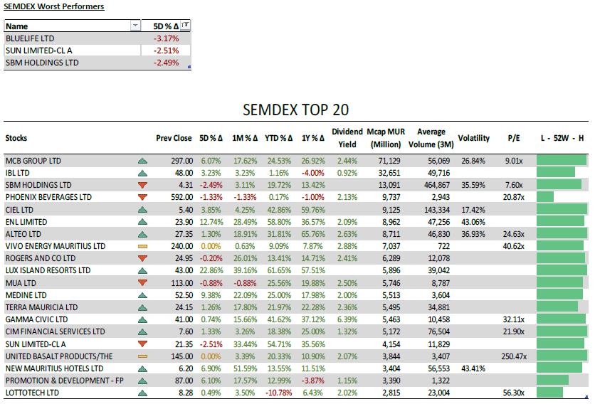 SEMDEX Worst Performers and SEMDEX Top 20 - 12.07.21