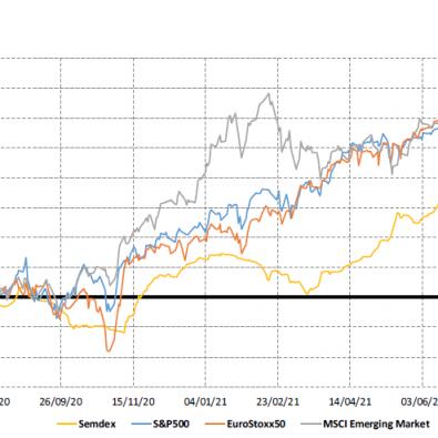 Market Indices (1yr trend) - 09.08.21