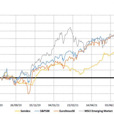 Market Indices 1yr trend - 16.8.21